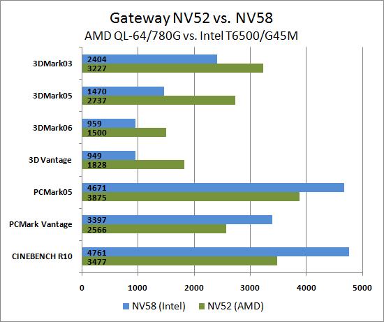 Gateway Amd And Intel Laptops A Platform Ysis