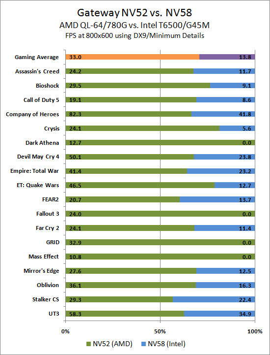 Gaming Performance Amd Vs Intel Gateway Amd And Intel Laptops A Platform Analysis