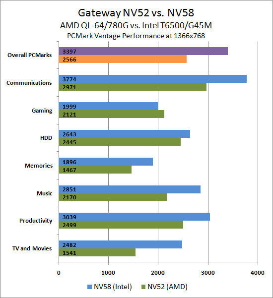 amd vs intel comparison chart 2018