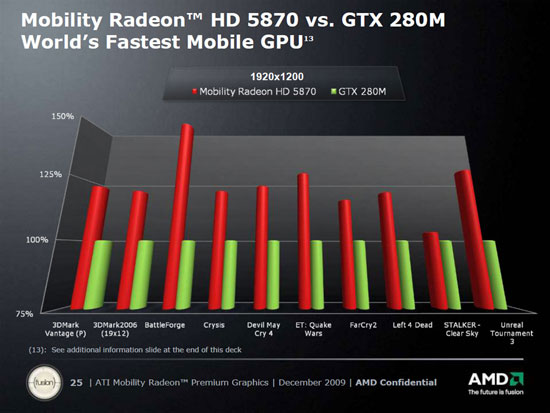 amd vs nvidia comparison chart: Performance preview amd announces ati mobility radeon 5000 series