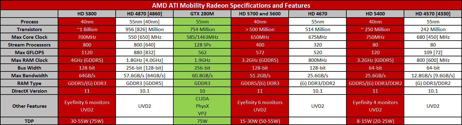 AMD/ATI Mobility Radeon HD 5000 Series mobility drivers ...