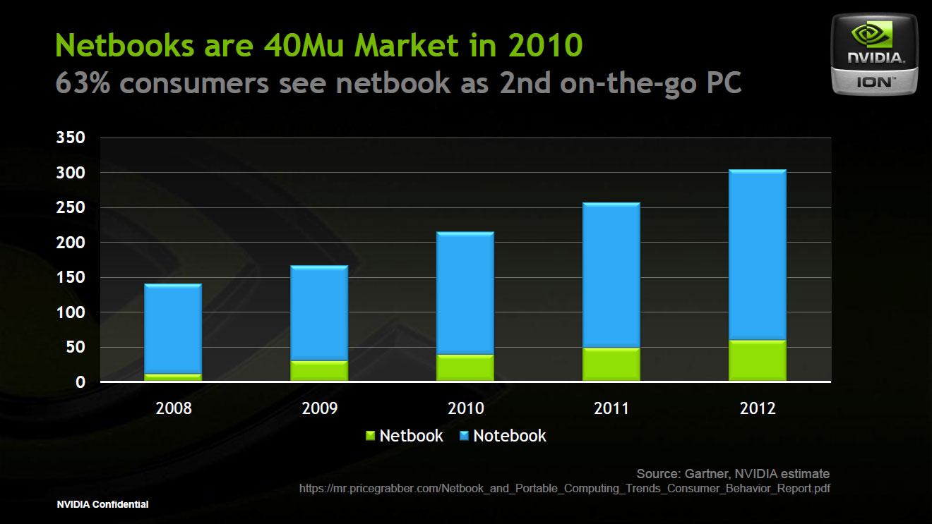 Nvidia 9400m Drivers