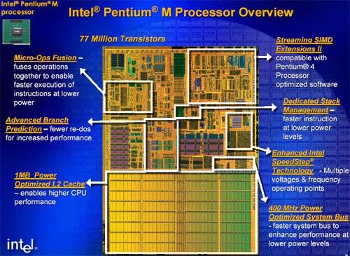 Longer than a pentium iii shorter than a pentium 4 for Pentium 4 architecture