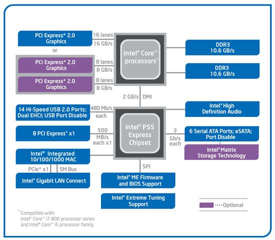 P55 Chipset - Quick Primer