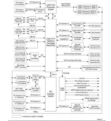 Intel Thunderbolt Motherboard Block Diagram | World