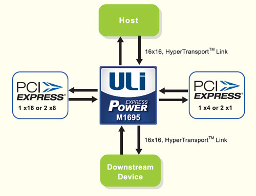 ULI CHIPSET DRIVERS FOR WINDOWS MAC