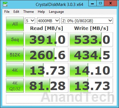 Synology DS2015xs - CrystalDiskMark Benchmark
