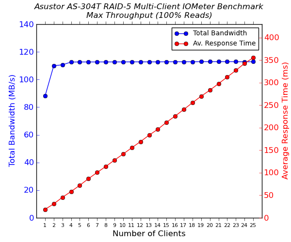 Asustor AS-304T 4-Bay Multi-Client CIFS Performance - 100% Sequential Reads