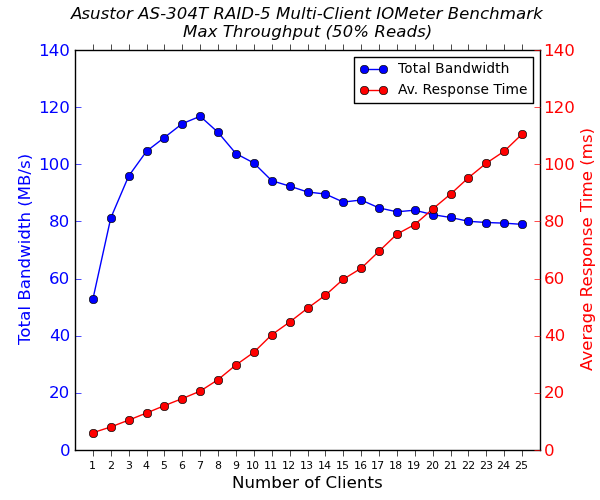 Asustor AS-304T 4-Bay Multi-Client CIFS Performance - Max Throughput - 50% Reads