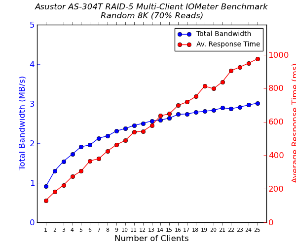 Asustor AS-304T 4-Bay Multi-Client CIFS Performance - Random 8K - 70% Reads