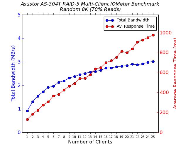 Asustor AS-304T 4-Bay Multi-Client CIFS Performance - Random 8K - 70% Reads