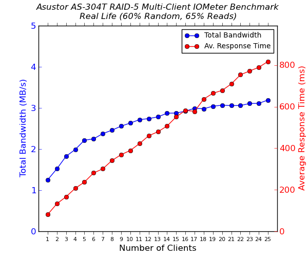 Asustor AS-304T 4-Bay Multi-Client CIFS Performance - Real Life - 65% Reads