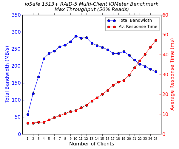 ioSafe 1513+ Multi-Client CIFS Performance - Max Throughput - 50% Reads