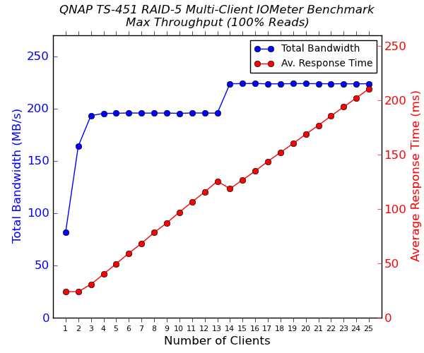 QNAP TS-451 Multi-Client CIFS Performance - 100% Sequential Reads