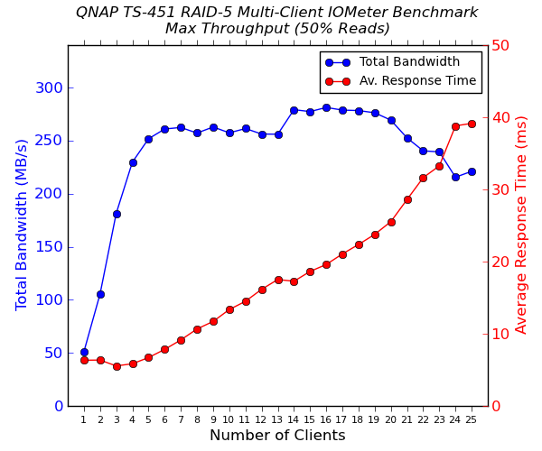 QNAP TS-451 Multi-Client CIFS Performance - Max Throughput - 50% Reads
