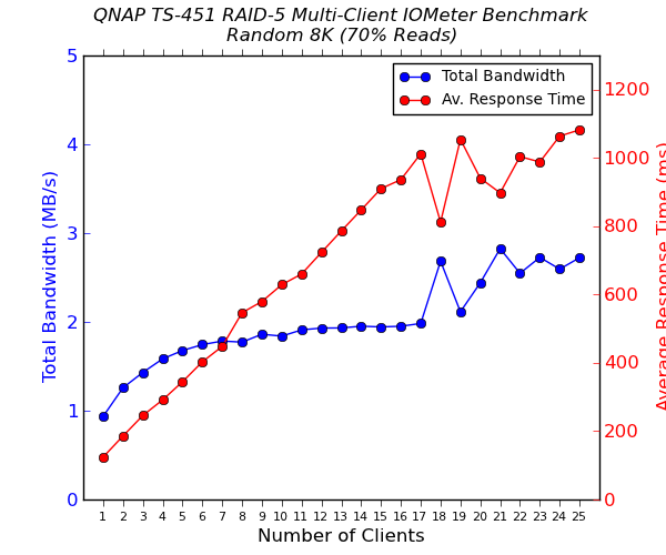 QNAP TS-451 Multi-Client CIFS Performance - Random 8K - 70% Reads