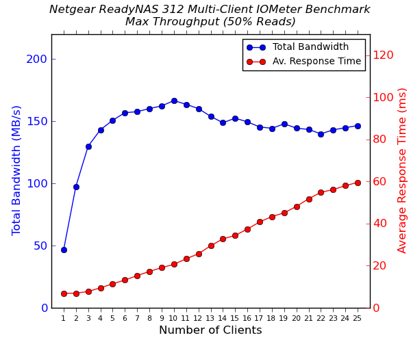 Netgear ReadyNAS 312 Multi-Client CIFS Performance - Max Throughput - 50% Reads