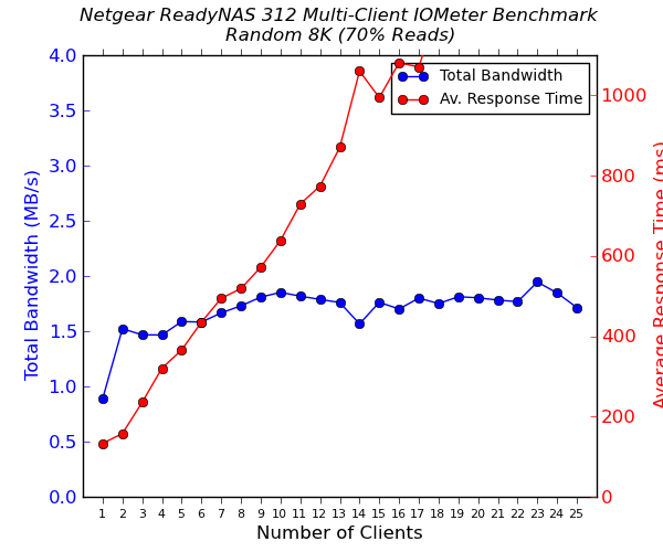 Netgear ReadyNAS 312 Multi-Client CIFS Performance - Random 8K - 70% Reads