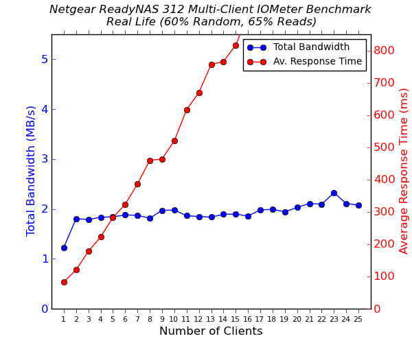 Netgear ReadyNAS 312 Multi-Client CIFS Performance - Real Life - 60% Random - 65% Reads