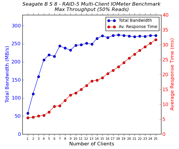 Seagate Business Storage 8-Bay Multi-Client CIFS Performance - Max Throughput - 50% Reads