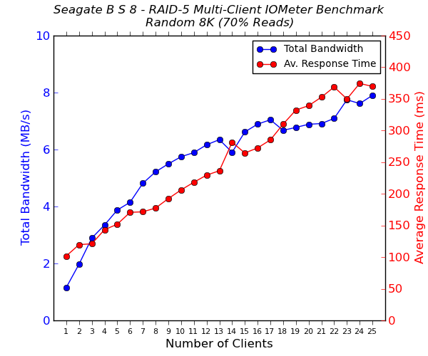 Seagate Business Storage 8-Bay Multi-Client CIFS Performance - Random 8K - 70% Reads