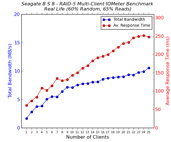Seagate Business Storage 8-Bay Multi-Client CIFS Performance - Real Life - 65% Reads