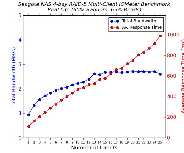 Seagate NAS 4-bay Multi-Client CIFS Performance - Real Life - 65% Reads