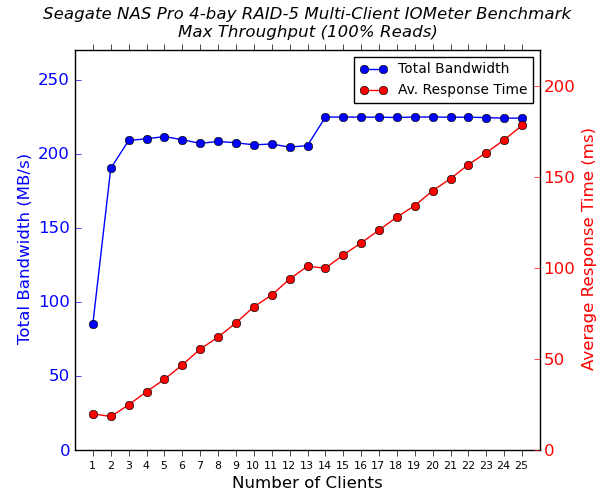 Seagate NAS Pro 4-bay Multi-Client CIFS Performance - 100% Sequential Reads