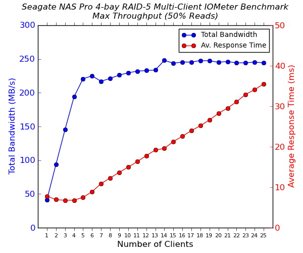 Seagate NAS Pro 4-bay Multi-Client CIFS Performance - Max Throughput - 50% Reads