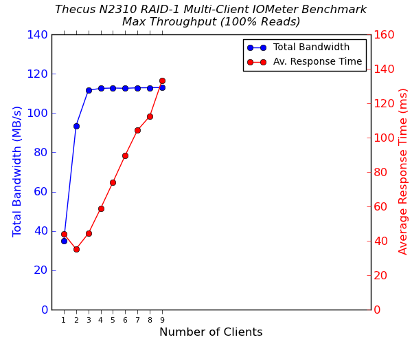 Thecus N2310 2-Bay Multi-Client CIFS Performance - 100% Sequential Reads