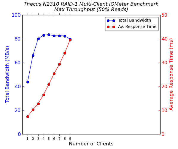 Thecus N2310 2-Bay Multi-Client CIFS Performance - Max Throughput - 50% Reads