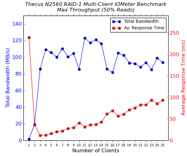 Thecus N2560 Multi-Client CIFS Performance - Max Throughput - 50% Reads