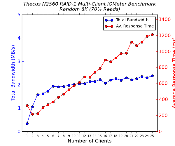 Thecus N2560 Multi-Client CIFS Performance - Random 8K - 70% Reads