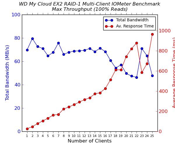 WD My Cloud EX2 Multi-Client CIFS Performance - 100% Sequential Reads