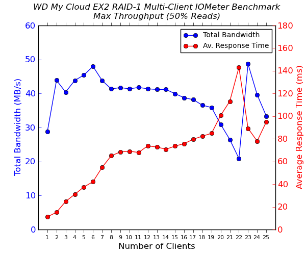 WD My Cloud EX2 Multi-Client CIFS Performance - Max Throughput - 50% Reads