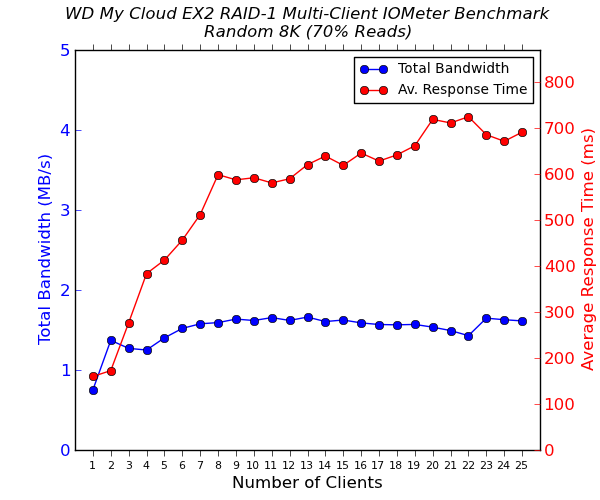WD My Cloud EX2 Multi-Client CIFS Performance - Random 8K - 70% Reads