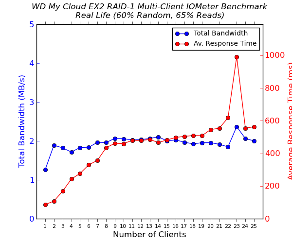 WD My Cloud EX2 Multi-Client CIFS Performance - Real Life - 65% Reads
