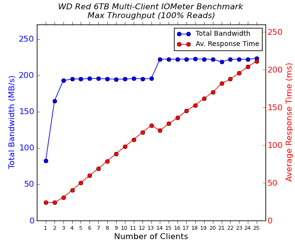 WD Red 6 TB Multi-Client CIFS Performance - 100% Sequential Reads