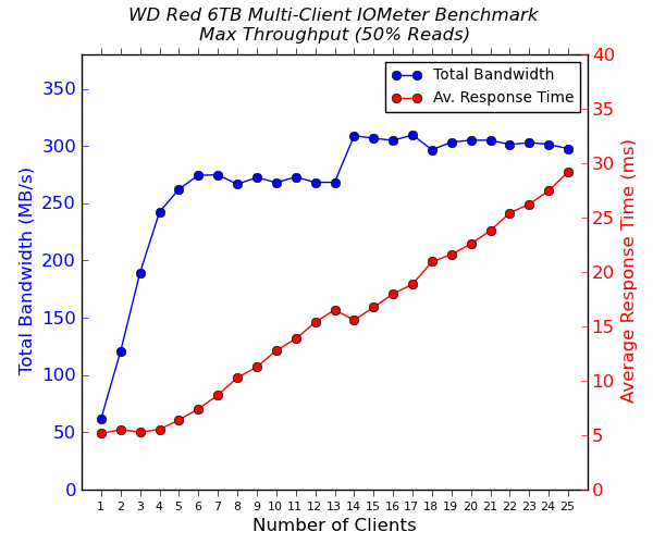 WD Red 6 TB Multi-Client CIFS Performance - Max Throughput - 50% Reads