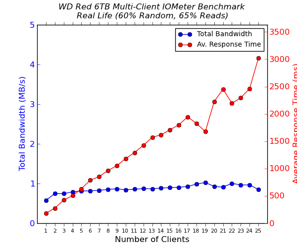 WD Red 6 TB Multi-Client CIFS Performance - Real Life - 65% Reads
