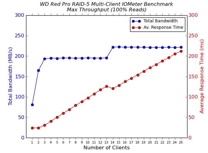WD Red Pro Multi-Client CIFS Performance - 100% Sequential Reads