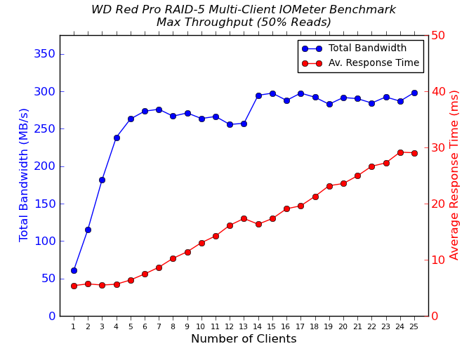 WD Red Pro Multi-Client CIFS Performance - Max Throughput - 50% Reads