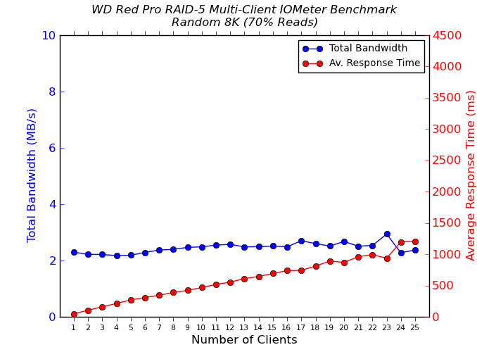 WD Red Pro Multi-Client CIFS Performance - Random 8K - 70% Reads