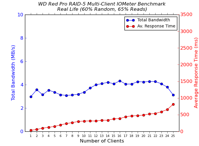 WD Red Pro Multi-Client CIFS Performance - Real Life - 65% Reads