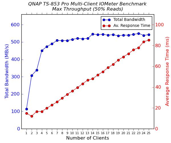 Multi-Client iSCSI Evaluation - QNAP TS-853 Pro 8-bay Intel