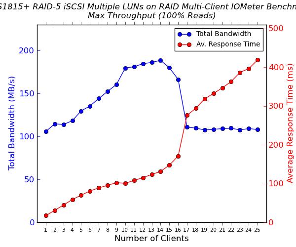 Multi-Client iSCSI Evaluation - QNAP TS-853 Pro 8-bay Intel Bay