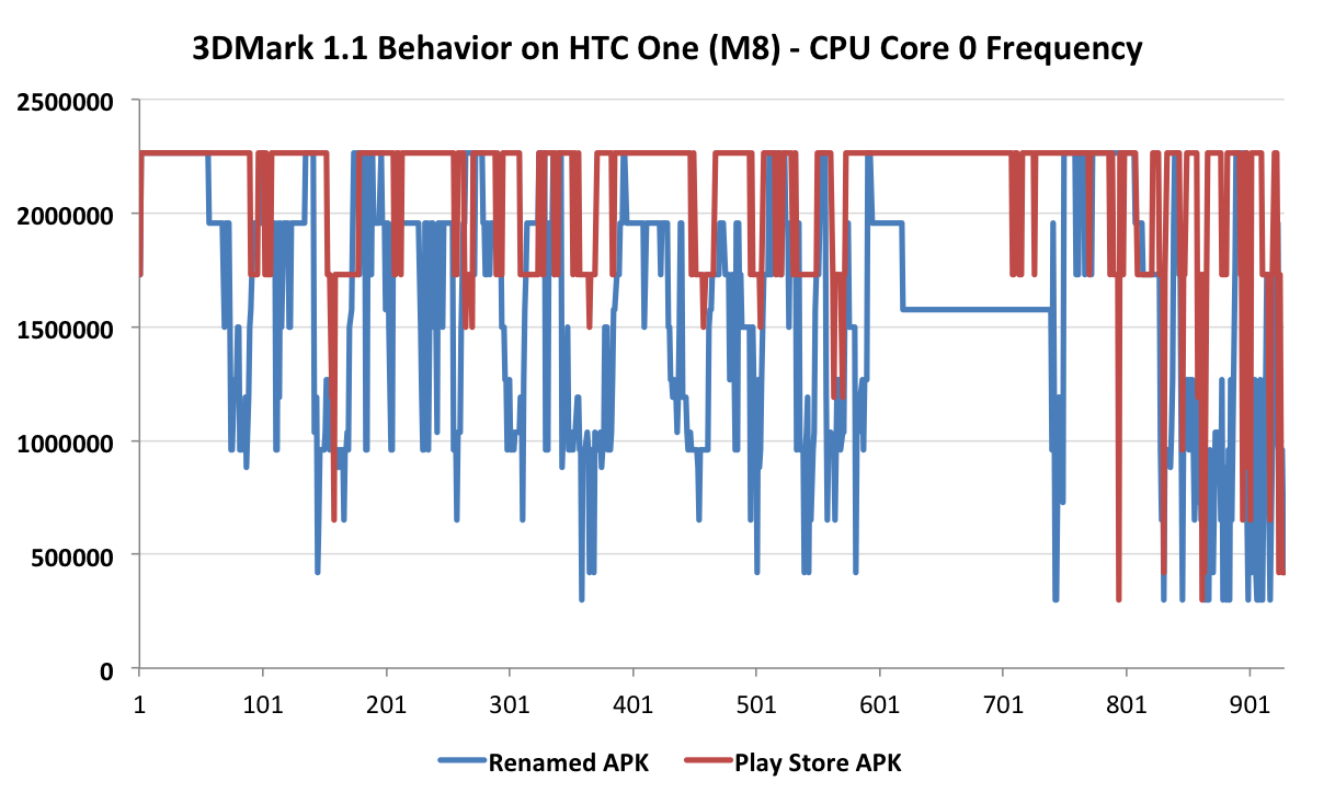 3DMark behavior on HTC One (M8)