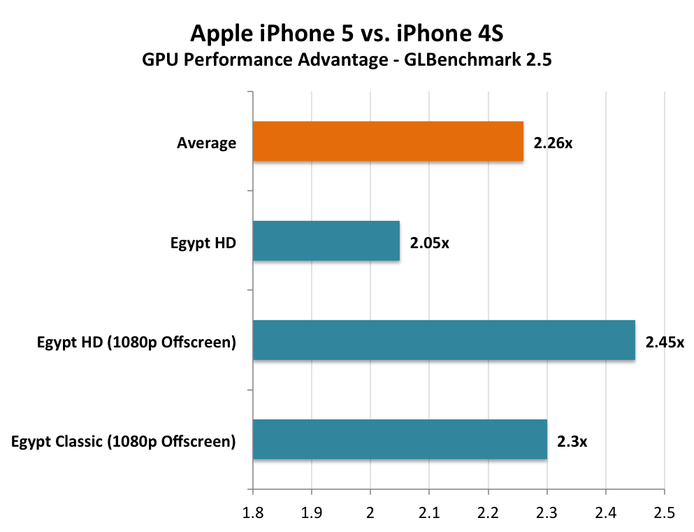 The iPhone 5 Performance Preview