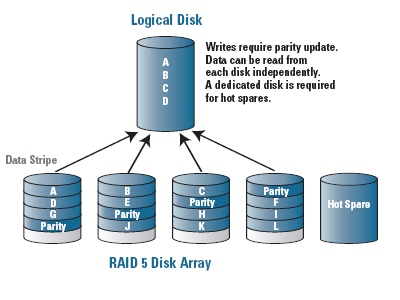 Data Striping and Parity - RAID Primer: What's in a number?