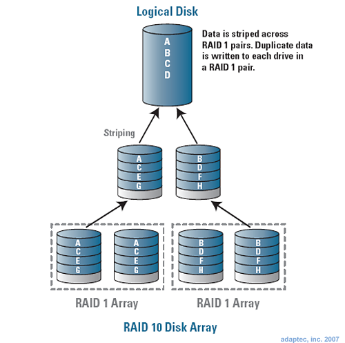 Raid 0 1 And Conclusion Raid Primer What 39 S In A Number